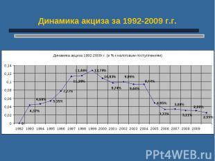 Динамика акциза за 1992-2009 г.г.