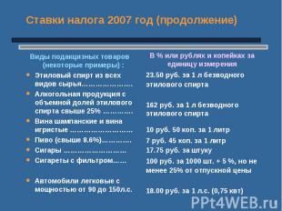 * Ставки налога 2007 год (продолжение) Виды подакцизных товаров (некоторые приме