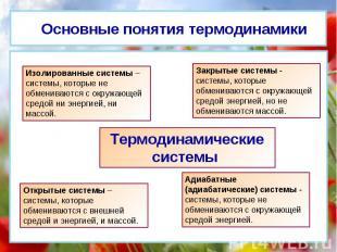 Основные понятия термодинамики Изолированные системы – системы, которые не обмен