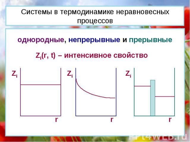 Системы в термодинамике неравновесных процессов однородные, непрерывные и прерывные Zi(r, t) – интенсивное свойство Zi r Zi r Zi r