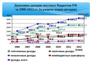 Динамика доходов местных бюджетов РФ за 2006-2012 гг. (в разрезе видов доходов)