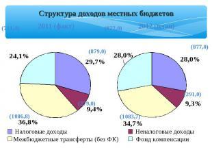 Налоговые доходы Неналоговые доходы Межбюджетные трансферты (без ФК) Фонд компен