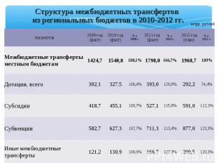 Структура межбюджетных трансфертов из региональных бюджетов в 2010-2012 гг. млрд