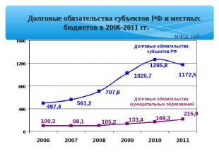 Долговые обязательства субъектов РФ и местных бюджетов в 2006-2011 гг. Долговые