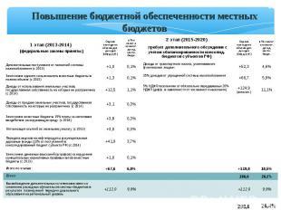 * Повышение бюджетной обеспеченности местных бюджетов 1 этап (2013-2014) (федера