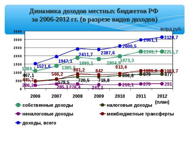 Динамика доходов местных бюджетов РФ за 2006-2012 гг. (в разрезе видов доходов) млрд.руб.