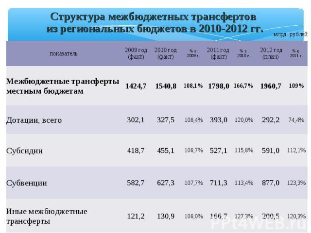 Структура межбюджетных трансфертов из региональных бюджетов в 2010-2012 гг. млрд. рублей показатель 2009 год (факт) 2010 год (факт) % к 2009 г. 2011 год (факт) % к 2010 г. 2012 год (план) % к 2011 г. Межбюджетные трансферты местным бюджетам 1424,7 1…