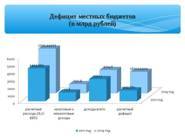 Дефицит местных бюджетов (в млрд рублей)