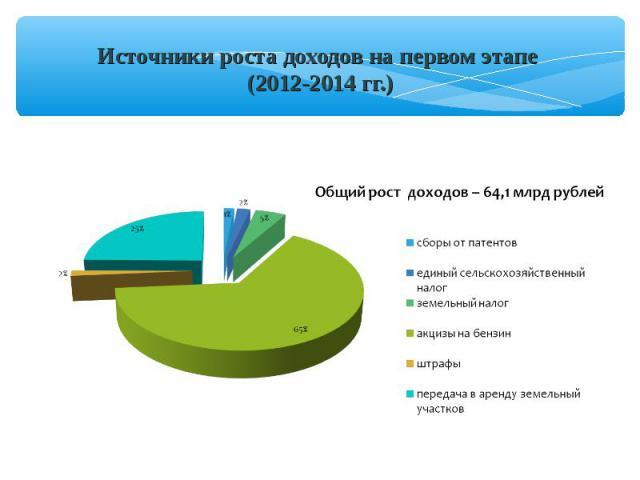 Источники роста доходов на первом этапе (2012-2014 гг.)