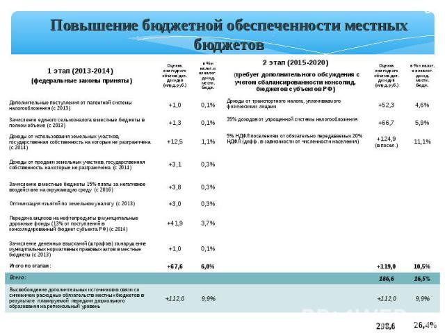 * Повышение бюджетной обеспеченности местных бюджетов 1 этап (2013-2014) (федеральные законы приняты) Оценка ежегодного объема доп. доходов (млрд. руб.) в % к налог. и неналог. доход. местн. бюдж. 2 этап (2015-2020) (требует дополнительного обсужден…