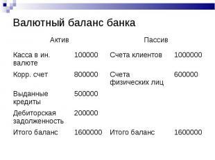 Валютный баланс банка Актив Пассив Касса в ин. валюте 100000 Счета клиентов 1000