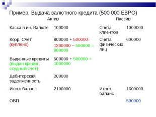 Пример. Выдача валютного кредита (500 000 ЕВРО) Актив Пассив Касса в ин. Валюте
