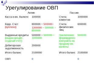 Урегулирование ОВП Актив Пассив Касса в ин. Валюте 100000 Счета клиентов 1000000
