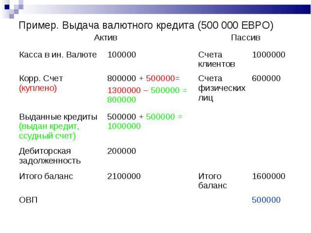 Пример. Выдача валютного кредита (500 000 ЕВРО) Актив Пассив Касса в ин. Валюте 100000 Счета клиентов 1000000 Корр. Счет (куплено) 800000 + 500000= 1300000 – 500000 = 800000 Счета физических лиц 600000 Выданные кредиты (выдан кредит, ссудный счет) 5…
