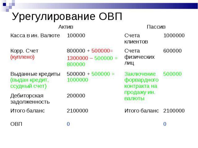 Урегулирование ОВП Актив Пассив Касса в ин. Валюте 100000 Счета клиентов 1000000 Корр. Счет (куплено) 800000 + 500000= 1300000 – 500000 = 800000 Счета физических лиц 600000 Выданные кредиты (выдан кредит, ссудный счет) 500000 + 500000 = 1000000 Закл…