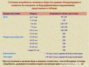 Суточная потребность человека в йоде (по данным Международного комитета по контр