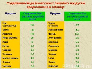 Содержание йода в некоторых пищевых продуктах представлено в таблице: 7.0 Сметан