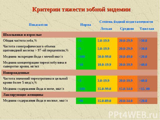 Критерии тяжести зобной эндемии 90 Медиана содержания йода в молоке, мкг/л Лактирующие женщины 100 Медиана содержания йода в моче, мкг/л >40.0 20.0-39.9 3.0-19.9 40.0 20.0-39.9 10.0-19.9 30.0 20.0-29.9 5.0-19.9 97-ой перцентили,% >30.0 20.0-29.9 5.0-19.9