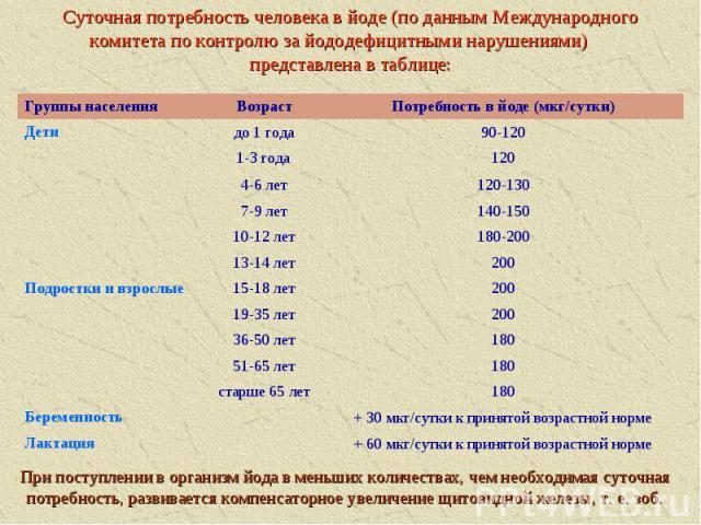 Суточная потребность человека в йоде (по данным Международного комитета по контролю за йододефицитными нарушениями) представлена в таблице: старше 65 лет 51-65 лет 36-50 лет 19-35 лет 15-18 лет 13-14 лет 10-12 лет 7-9 лет 4-6 лет 1-3 года до 1 года …