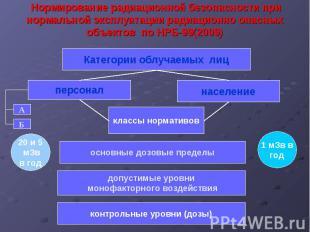 Нормирование радиационной безопасности при нормальной эксплуатации радиационно о