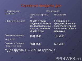 **Для группы Б – 25% от группы А 50 мЗв 500 мЗв Эквивалентная доза - руки, ноги,