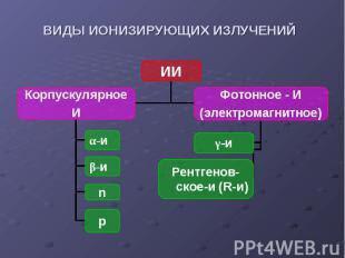 ИИ Корпускулярное И Фотонное - И (электромагнитное) α-и β-и n p γ-и Рентгенов-ск