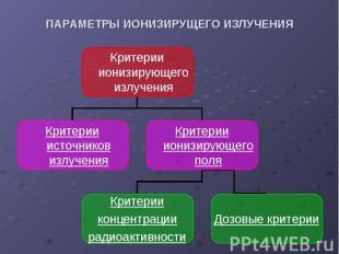 Критерии ионизирующего излучения Критерии источников излучения Критерии ионизиру
