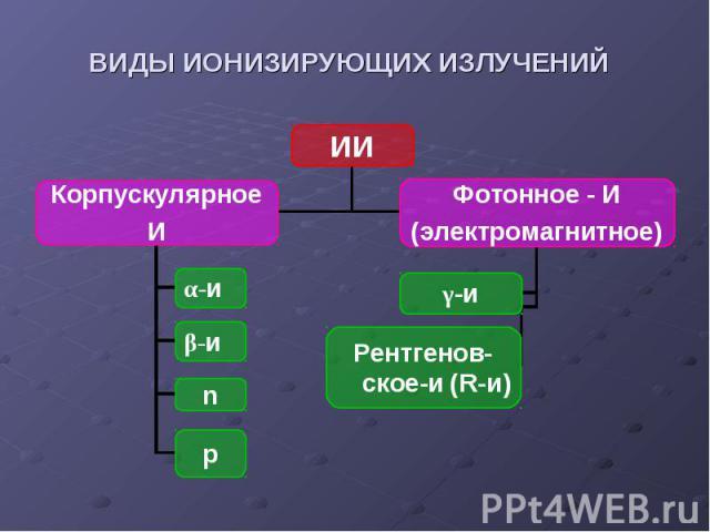 ИИ Корпускулярное И Фотонное - И (электромагнитное) α-и β-и n p γ-и Рентгенов-ское-и (R-и) ВИДЫ ИОНИЗИРУЮЩИХ ИЗЛУЧЕНИЙ