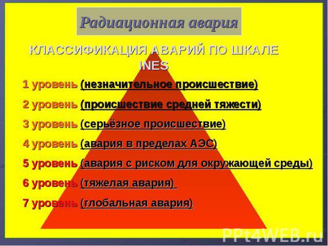 1 уровень (незначительное происшествие) 2 уровень (происшествие средней тяжести) 3 уровень (серьёзное происшествие) 4 уровень (авария в пределах АЭС) 5 уровень (авария с риском для окружающей среды) 6 уровень (тяжелая авария) 7 уровень (глобальная а…