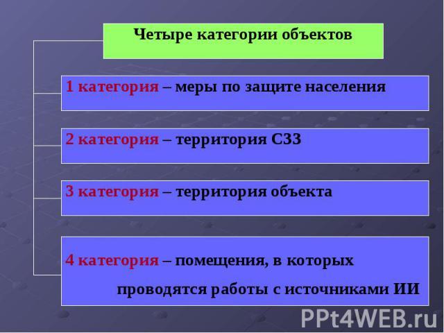 Четыре категории объектов 1 категория – меры по защите населения 3 категория – территория объекта 2 категория – территория СЗЗ 4 категория – помещения, в которых проводятся работы с источниками ИИ