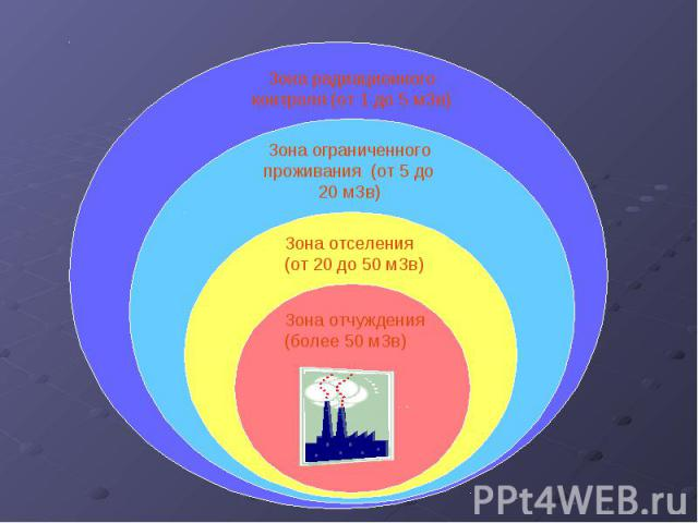 ЗОНИРОВАНИЕ ТЕРРИТОРИЙ ПРИ РА Зона радиационного контроля (от 1 до 5 мЗв) Зона ограниченного проживания (от 5 до 20 мЗв) Зона отселения (от 20 до 50 мЗв) Зона отчуждения (более 50 мЗв