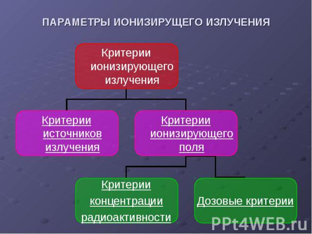 Критерии ионизирующего излучения Критерии источников излучения Критерии ионизирующего поля Критерии концентрации радиоактивности Дозовые критерии ПАРАМЕТРЫ ИОНИЗИРУЩЕГО ИЗЛУЧЕНИЯ