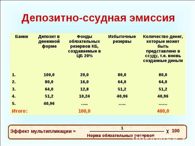 Норма обязательных резервов 0 15 избыточные резервы отсутствуют