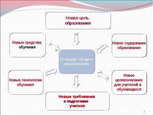 * Стандарт общего образования Новая цель образования Новые средства обучения Нов