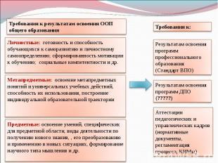 Требования к результатам освоения ООП общего образования Личностные: готовность