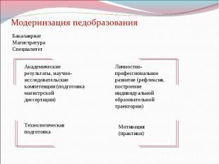 Бакалавриат Магистратура Специалитет Академические результаты, научно-исследоват