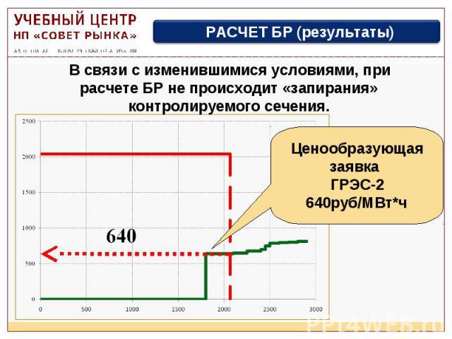 В связи с изменившимися условиями, при расчете БР не происходит «запирания» контролируемого сечения. РАСЧЕТ БР (результаты) Ценообразующая заявка ГРЭС-2 640руб/МВт*ч