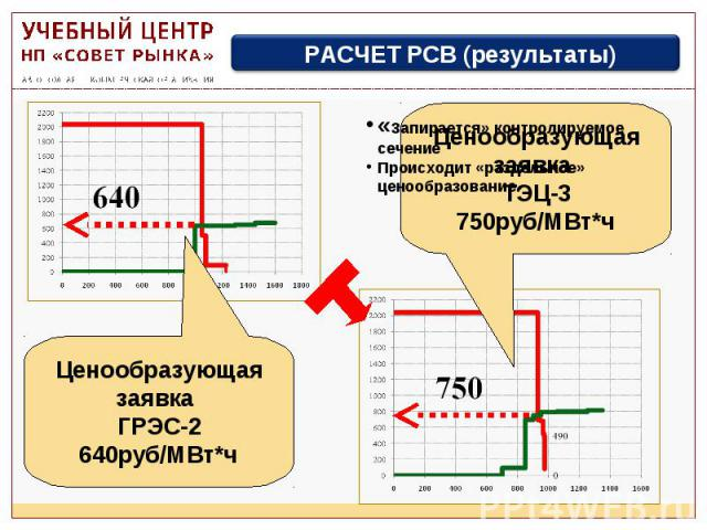 Ценообразующая заявка ГРЭС-2 640руб/МВт*ч РАСЧЕТ РСВ (результаты) Ценообразующая заявка ТЭЦ-3 750руб/МВт*ч «Запирается» контролируемое сечение Происходит «раздельное» ценообразование.