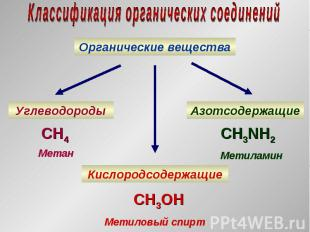 Органические вещества Углеводороды Кислородсодержащие Азотсодержащие CH4 Метан C