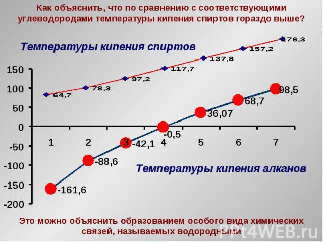 Как объяснить, что по сравнению с соответствующими углеводородами температуры кипения спиртов гораздо выше? Температуры кипения алканов Это можно объяснить образованием особого вида химических связей, называемых водородными Температуры кипения спиртов