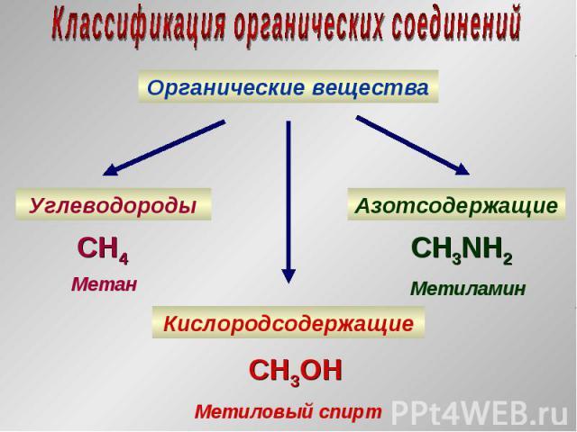 Органические вещества Углеводороды Кислородсодержащие Азотсодержащие CH4 Метан CH3NH2 Метиламин CH3OH Метиловый спирт