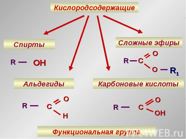 Кислородсодержащие Спирты Альдегиды Карбоновые кислоты Сложные эфиры R OH R O C H R O C OH R1 C O O R Функциональная группа