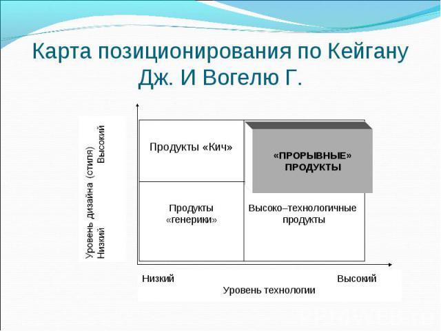 Карта позиционирования по Кейгану Дж. И Вогелю Г. Продукты «Кич» Продукты «генерики» Высоко–технологичные продукты «ПРОРЫВНЫЕ» ПРОДУКТЫ Низкий Высокий Уровень технологии