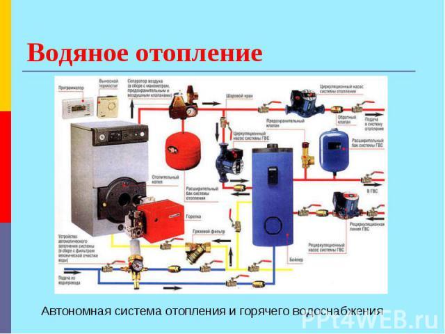 Водяное отопление Автономная система отопления и горячего водоснабжения