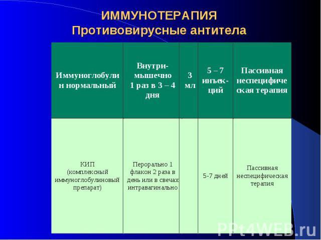 ИММУНОТЕРАПИЯ Противовирусные антитела