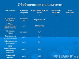 * Обобщенные показатели - - 0,25 мг/л Фенольный индекс - - 0,5 мг/л ПАВ (поверхн