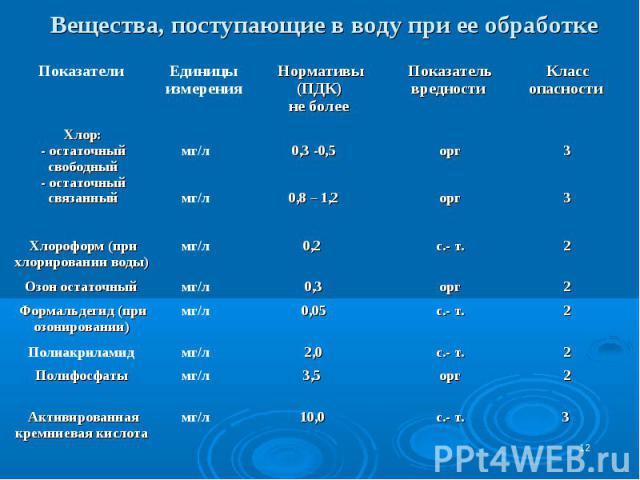 * Вещества, поступающие в воду при ее обработке 3 с.- т. 10,0 мг/л Активированная кремниевая кислота 3,5 2,0 0,05 0,3 0,2 0,3 -0,5 0,8 – 1,2 Нормативы (ПДК) не более орг с.- т. с.- т. орг с.- т. орг орг Показатель вредности 2 мг/л Полифосфаты 2 мг/л…
