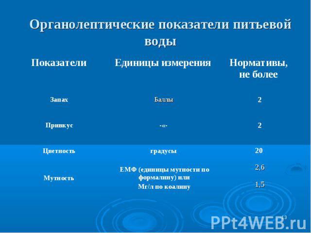 * Органолептические показатели питьевой воды 2,61,5 ЕМФ (единицы мутности по формалину) или Мг/л по коалину Мутность 20 градусы Цветность 2 -«- Привкус 2 Баллы Запах Нормативы, не более Единицы измерения Показатели