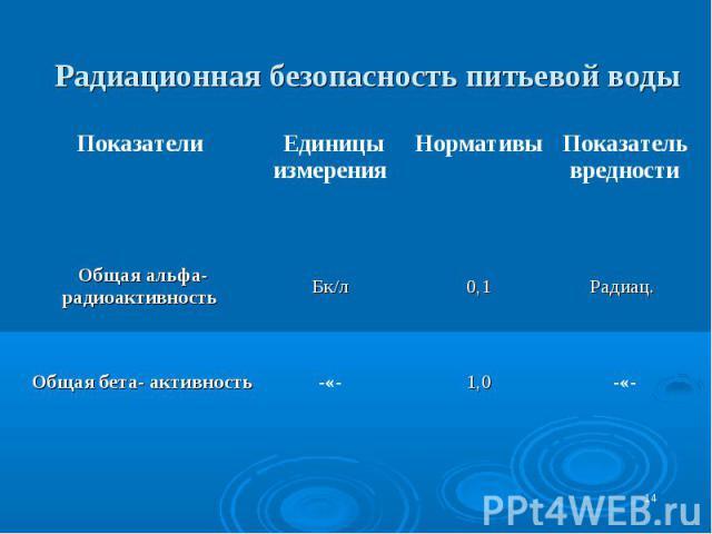 * Радиационная безопасность питьевой воды 1,0 0,1 Нормативы -«- -«- Общая бета- активность Радиац. Бк/л Общая альфа-радиоактивность Показатель вредности Единицы измерения Показатели