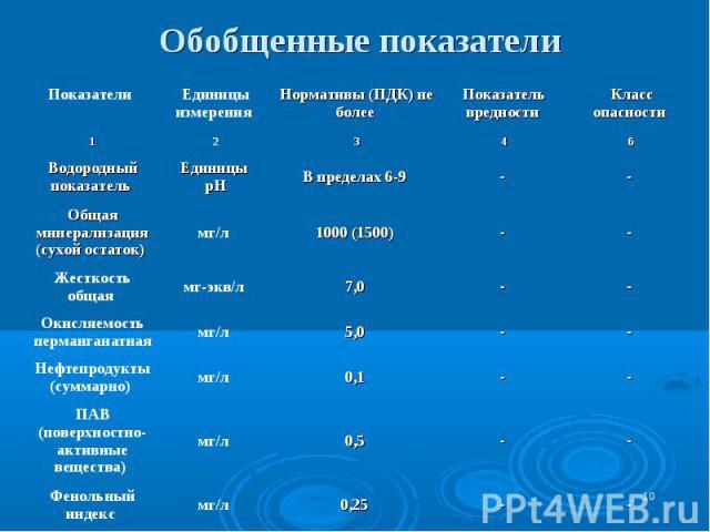 * Обобщенные показатели - - 0,25 мг/л Фенольный индекс - - 0,5 мг/л ПАВ (поверхностно-активные вещества) 0,1 5,0 7,0 1000 (1500) В пределах 6-9 3 Нормативы (ПДК) не более - - - - - 4 Показатель вредности - мг/л Нефтепродукты (суммарно) - мг/л Окисля…